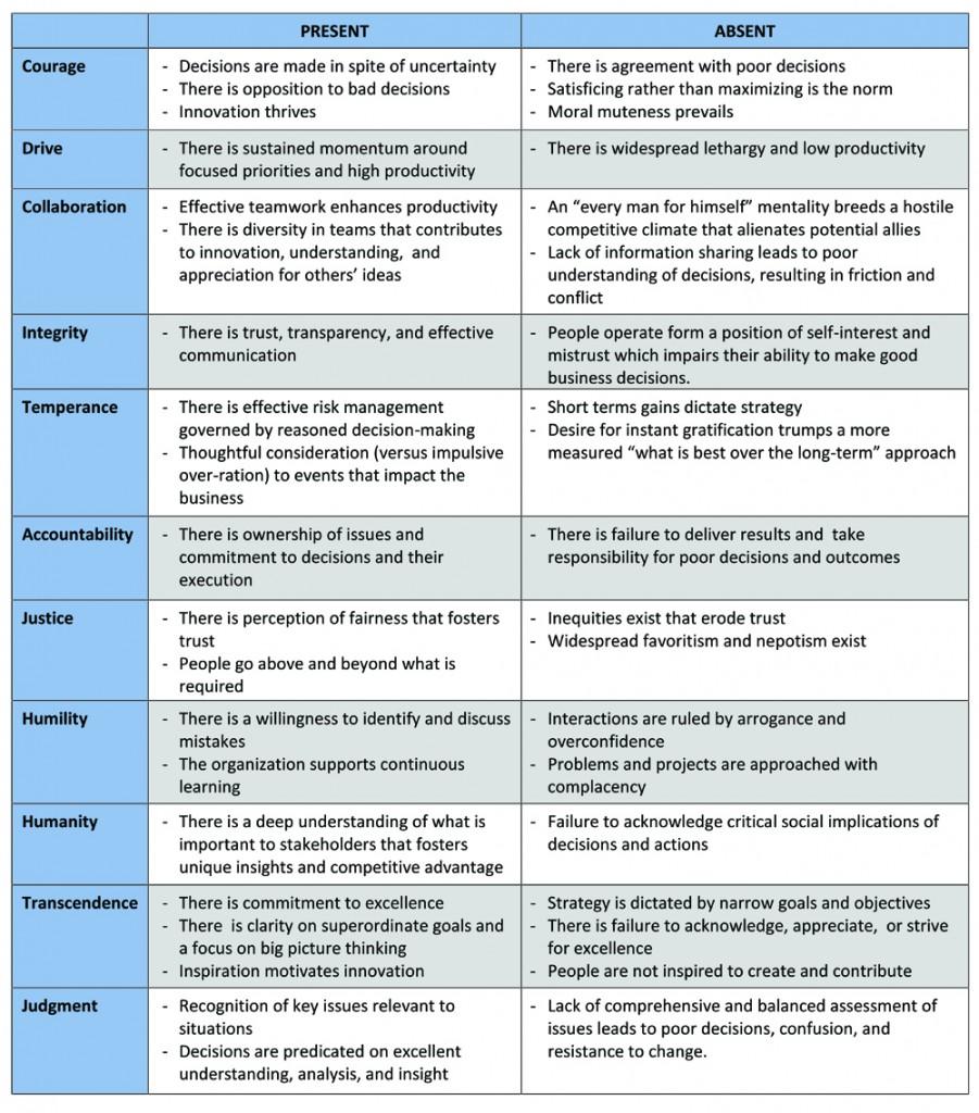 LCIA Table 2