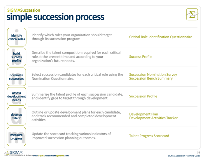 Sample Succession Planning Process