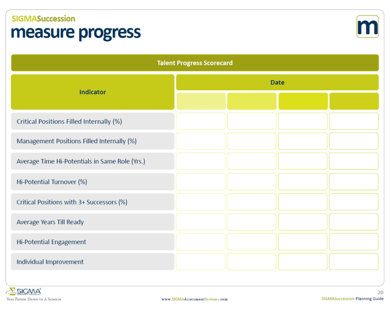 Talent progress scorecard to measure the success of your succession plan