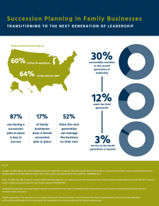 Succession Planning in Family Business Inforgraphic - Sigma Assessment Systems