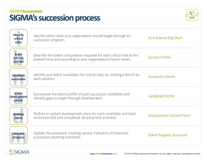 SIGMA Assessment Systems 6-step succession planning process